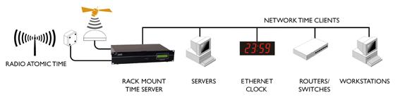 Dual servidor NTP GPS