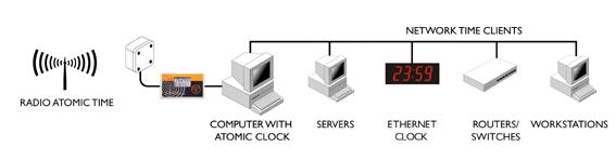 Reloj atómico para servidor