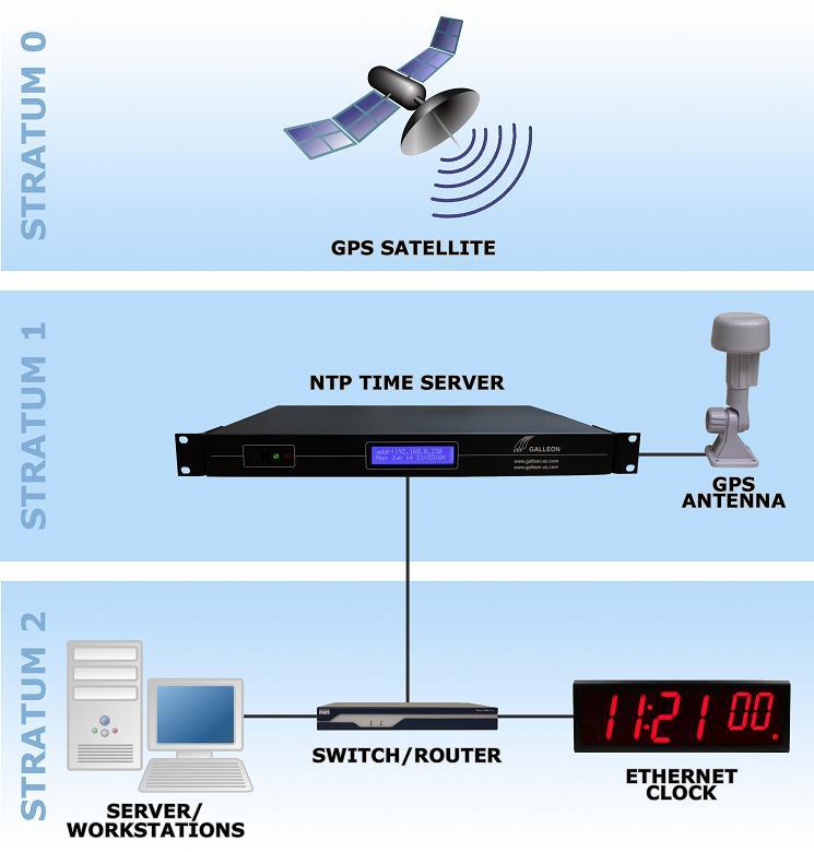 GPS servidor de tiempo