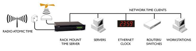 Tiempo de Productos de Hardware de sincronización